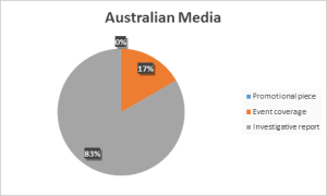 Australian Media