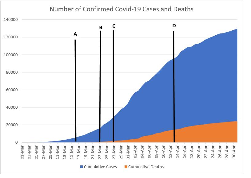 France Covid-19 Graph